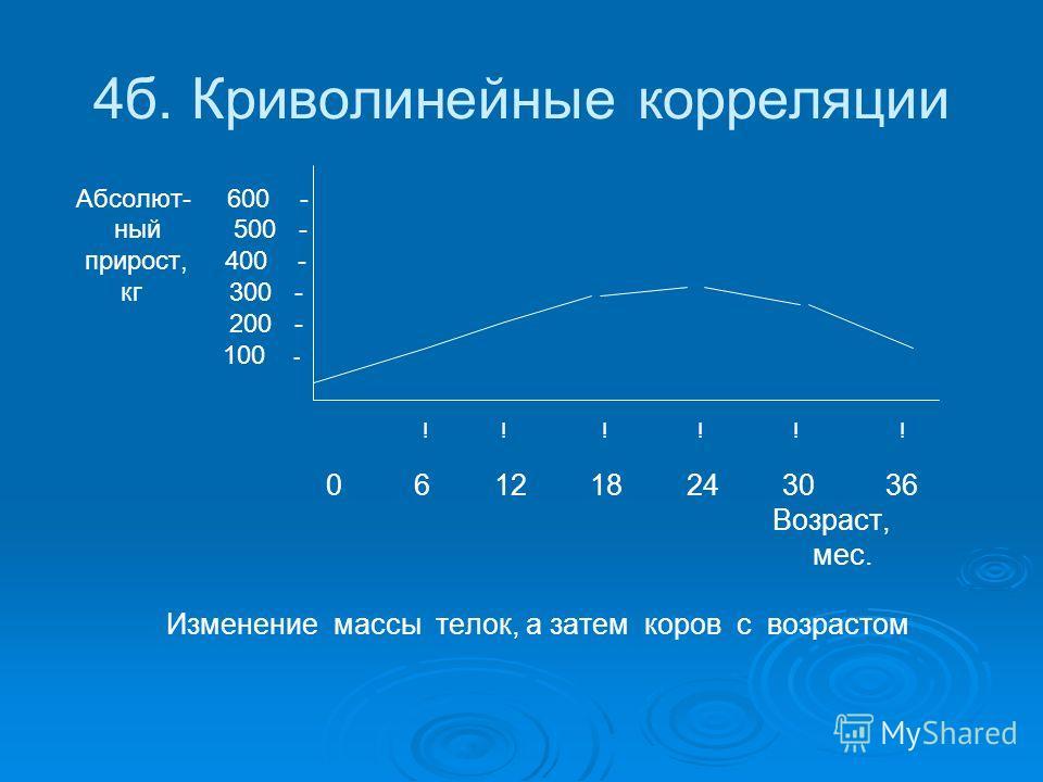 4б. Криволинейные корреляции Абсолют- 600 - ный 500 - прирост, 400 - кг 300 - 200 - 100 - ! ! ! ! ! ! 0 6 12 18 24 30 36 Возраст, мес. Изменение массы телок, а затем коров с возрастом