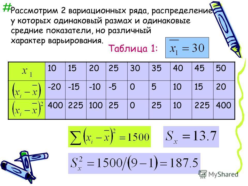 # Рассмотрим 2 вариационных ряда, распределение у которых одинаковый размах и одинаковые средние показатели, но различный характер варьирования. 101520253035404550 -20-15-10-505101520 400225100250 10225400 Таблица 1:
