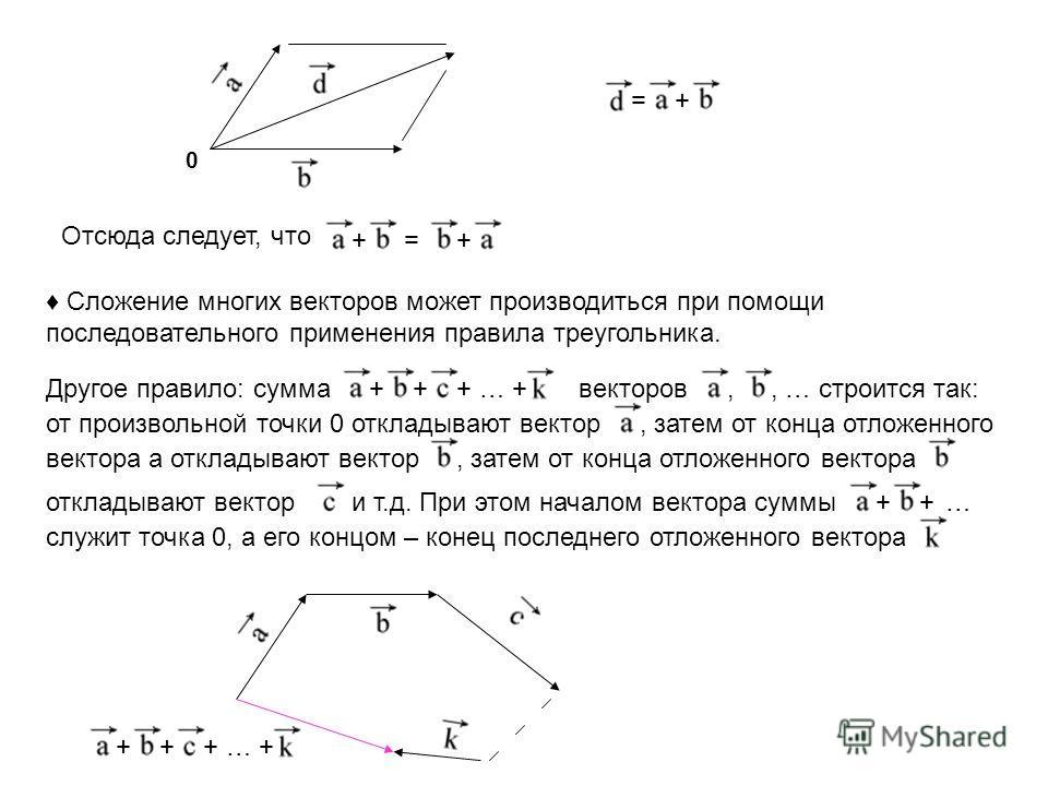 += Отсюда следует, что +=+ Сложение многих векторов может производиться при помощи последовательного применения правила треугольника. Другое правило: сумма+++ … +векторов,, … строится так: от произвольной точки 0 откладывают вектор, затем от конца от