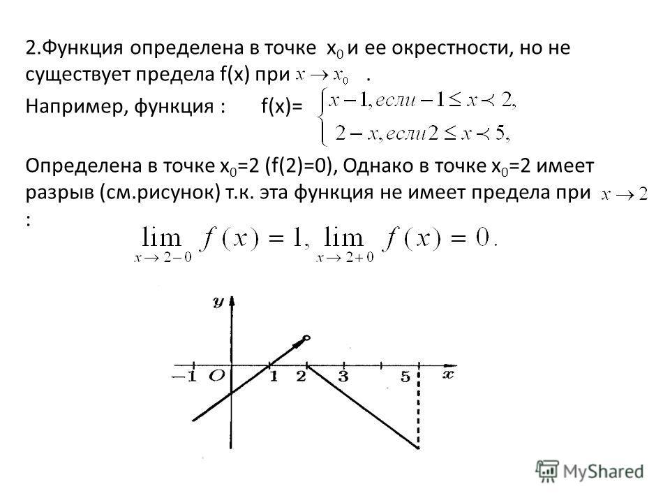 2.Функция определена в точке х 0 и ее окрестности, но не существует предела f(х) при. Например, функция : f(х)= Определена в точке х 0 =2 (f(2)=0), Однако в точке х 0 =2 имеет разрыв (см.рисунок) т.к. эта функция не имеет предела при :