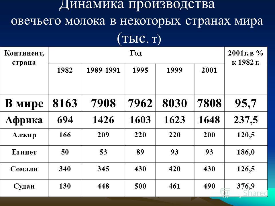 Динамика производства овечьего молока в некоторых странах мира (тыс. т) Континент, страна Год2001г. в % к 1982 г. 19821989-1991199519992001 В мире8163790879628030780895,7 Африка6941426160316231648237,5 Алжир166209220 200120,5 Египет50538993 186,0 Сом