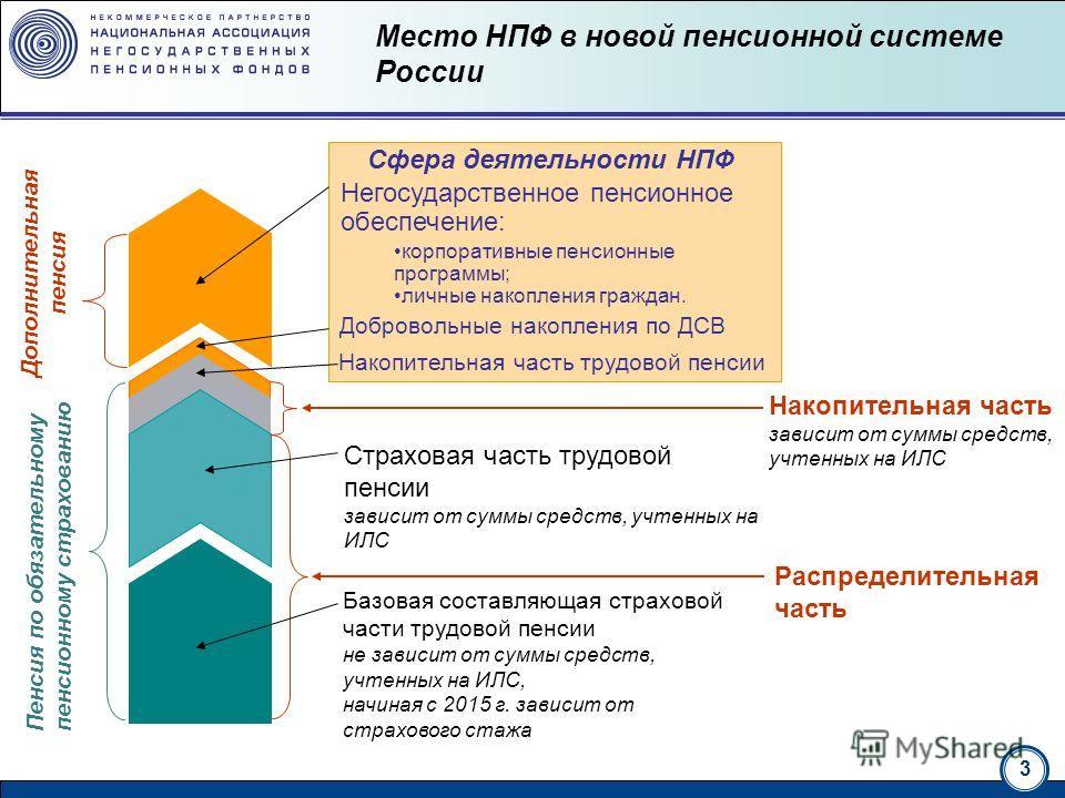3 национальная ассоциация нгосударственных пенсионных фондов Место НПФ в новой пенсионной системе России Базовая составляющая страховой части трудовой пенсии не зависит от суммы средств, учтенных на ИЛС, начиная с 2015 г. зависит от страхового стажа