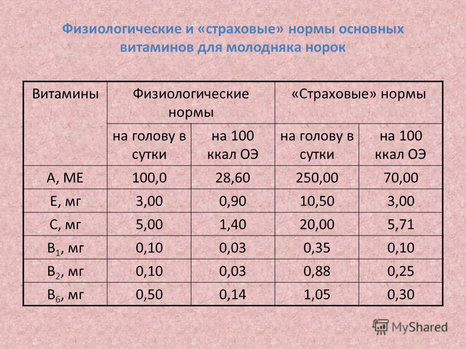 Физиологические и «страховые» нормы основных витаминов для молодняка норок ВитаминыФизиологические нормы «Страховые» нормы на голову в сутки на 100 ккал ОЭ на голову в сутки на 100 ккал ОЭ А, МЕ100,028,60250,0070,00 Е, мг3,000,9010,503,00 С, мг5,001,