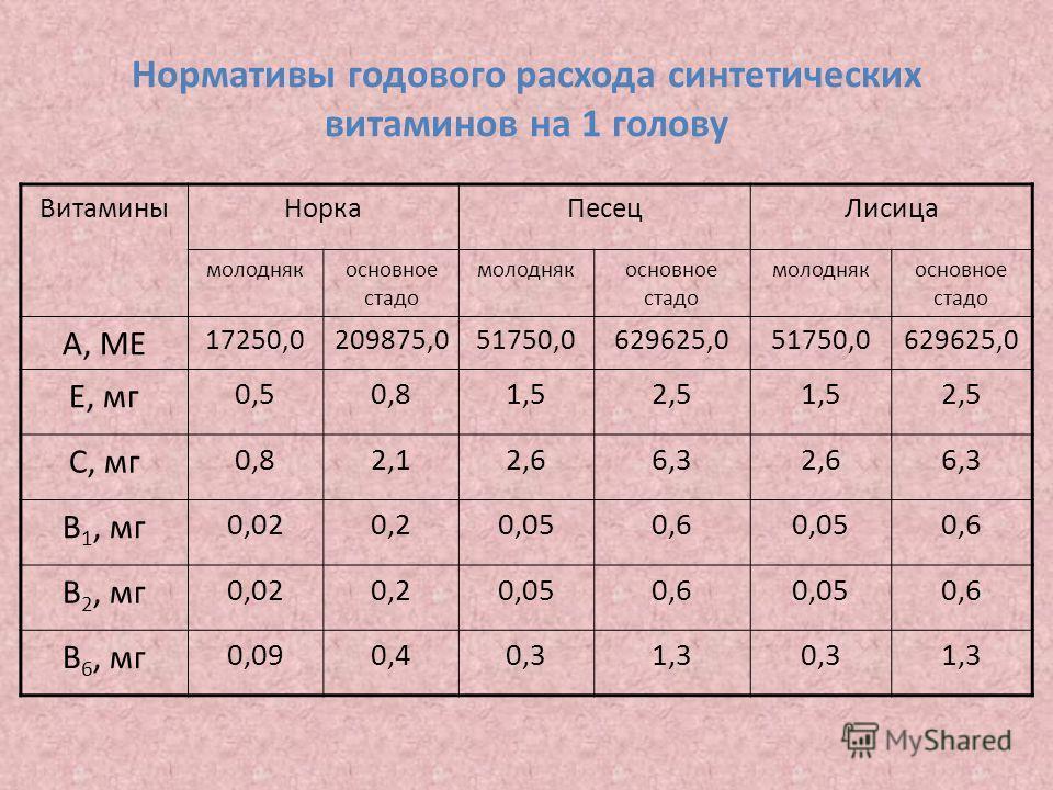 Нормативы годового расхода синтетических витаминов на 1 голову ВитаминыНоркаПесецЛисица молоднякосновное стадо молоднякосновное стадо молоднякосновное стадо А, МЕ 17250,0209875,051750,0629625,051750,0629625,0 Е, мг 0,50,81,52,51,52,5 С, мг 0,82,12,66