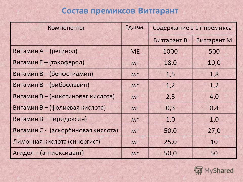 Состав премиксов Витгарант Компоненты Ед.изм. Содержание в 1 г премикса Витгарант ВВитгарант М Витамин А – (ретинол) МЕ1000500 Витамин Е – (токоферол) мг18,010,0 Витамин В – (бенфотиамин) мг1,51,8 Витамин В – (рибофлавин) мг1,2 Витамин В – (никотинов