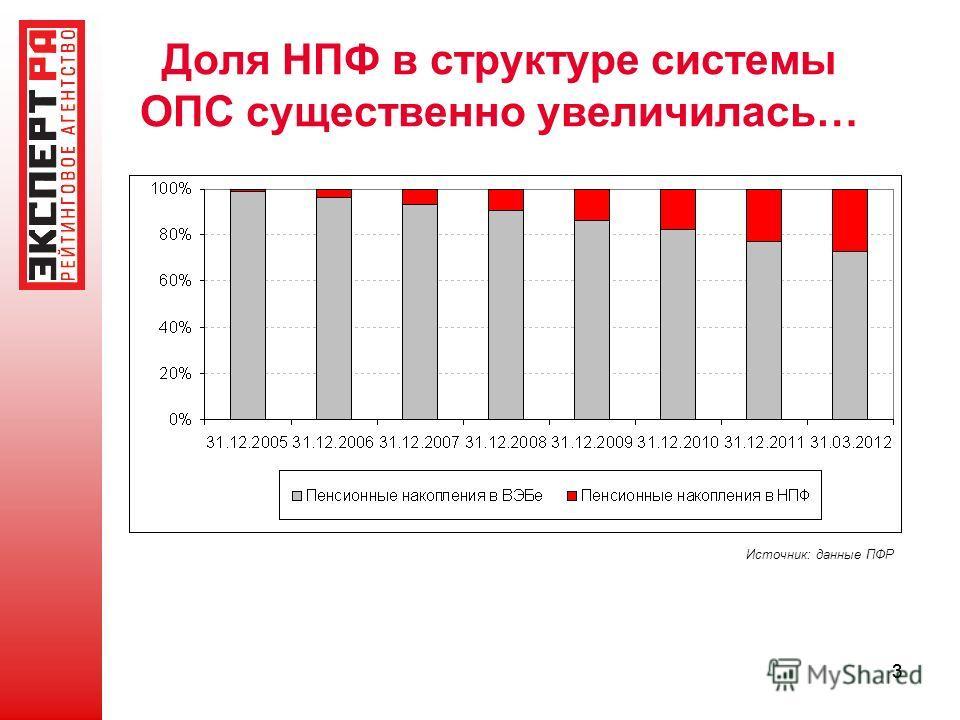33 Доля НПФ в структуре системы ОПС существенно увеличилась… Источник: данные ПФР
