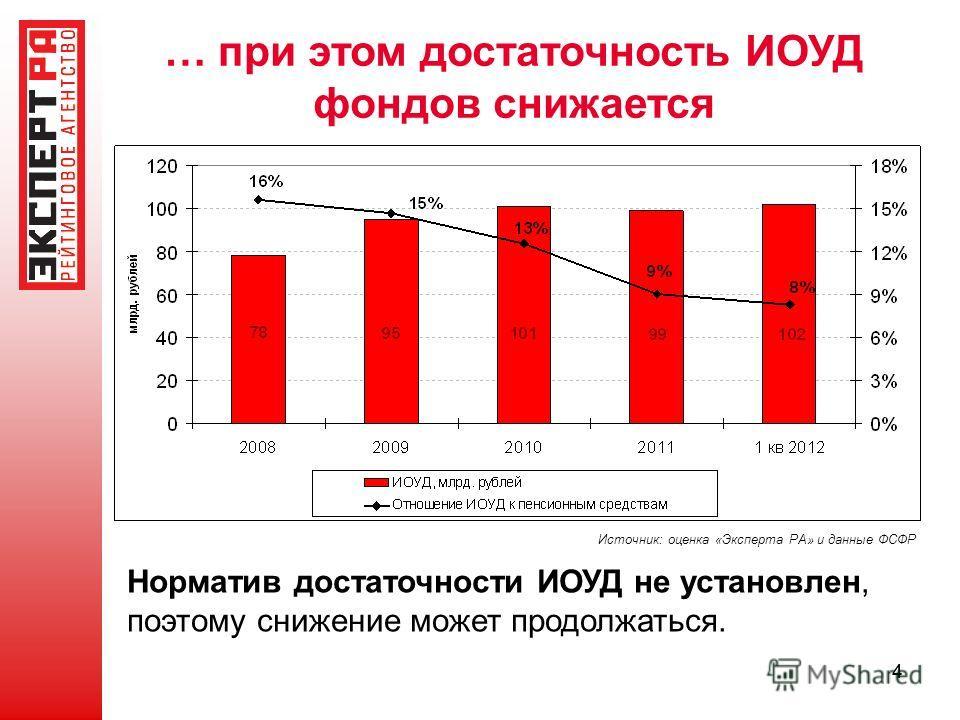 44 … при этом достаточность ИОУД фондов снижается Источник: оценка «Эксперта РА» и данные ФСФР Норматив достаточности ИОУД не установлен, поэтому снижение может продолжаться.