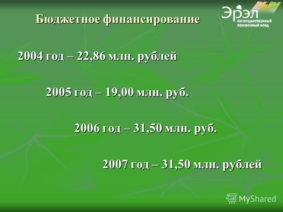 Бюджетное финансирование 2004 год – 22,86 млн. рублей 2005 год – 19,00 млн. руб. 2006 год – 31,50 млн. руб. 2007 год – 31,50 млн. рублей