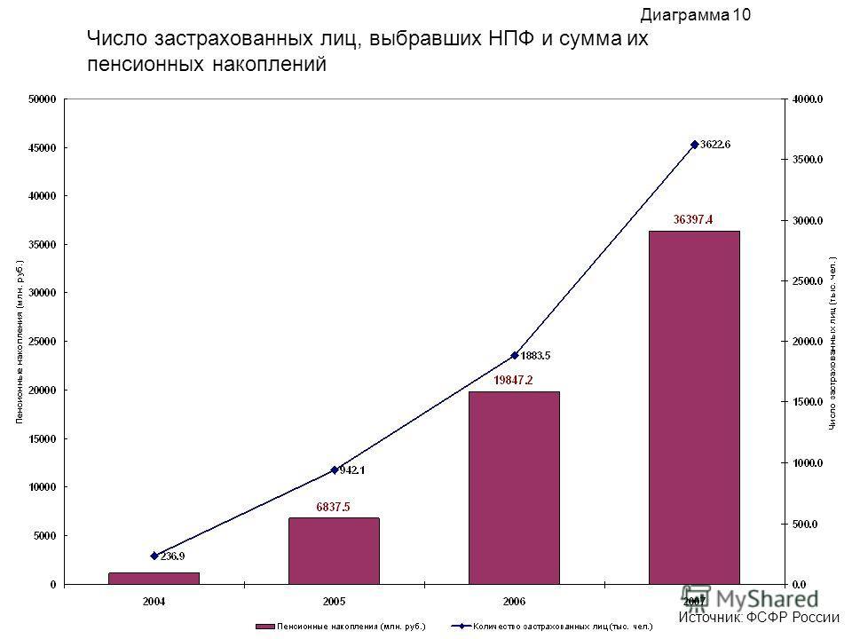 Число застрахованных лиц, выбравших НПФ и сумма их пенсионных накоплений Диаграмма 10 Источник: ФСФР России