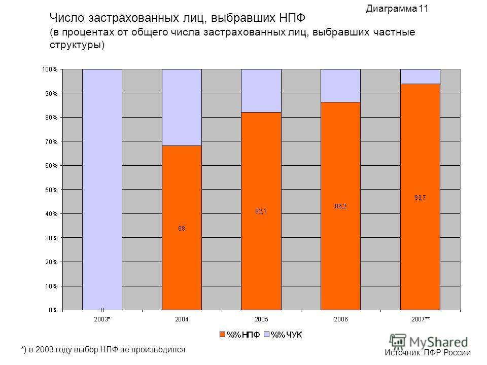 Число застрахованных лиц, выбравших НПФ (в процентах от общего числа застрахованных лиц, выбравших частные структуры) Диаграмма 11 Источник: ПФР России *) в 2003 году выбор НПФ не производился