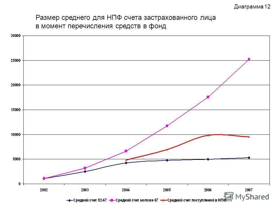 Диаграмма 12 Размер среднего для НПФ счета застрахованного лица в момент перечисления средств в фонд