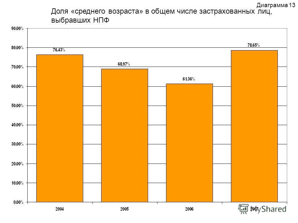 Доля «среднего возраста» в общем числе застрахованных лиц, выбравших НПФ Диаграмма 13