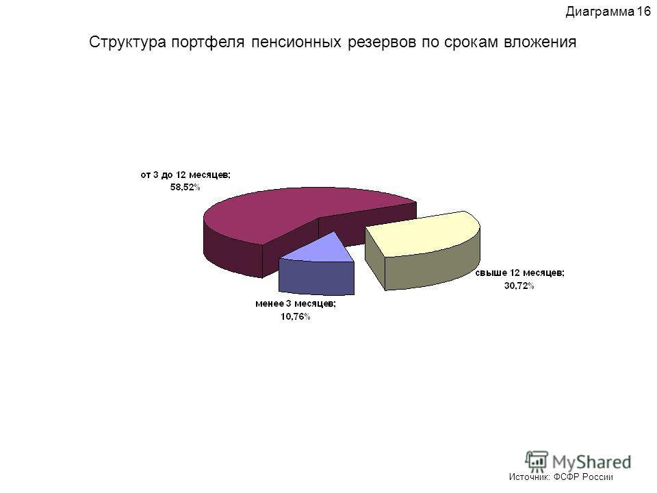 Структура портфеля пенсионных резервов по срокам вложения Источник: ФСФР России Диаграмма 16