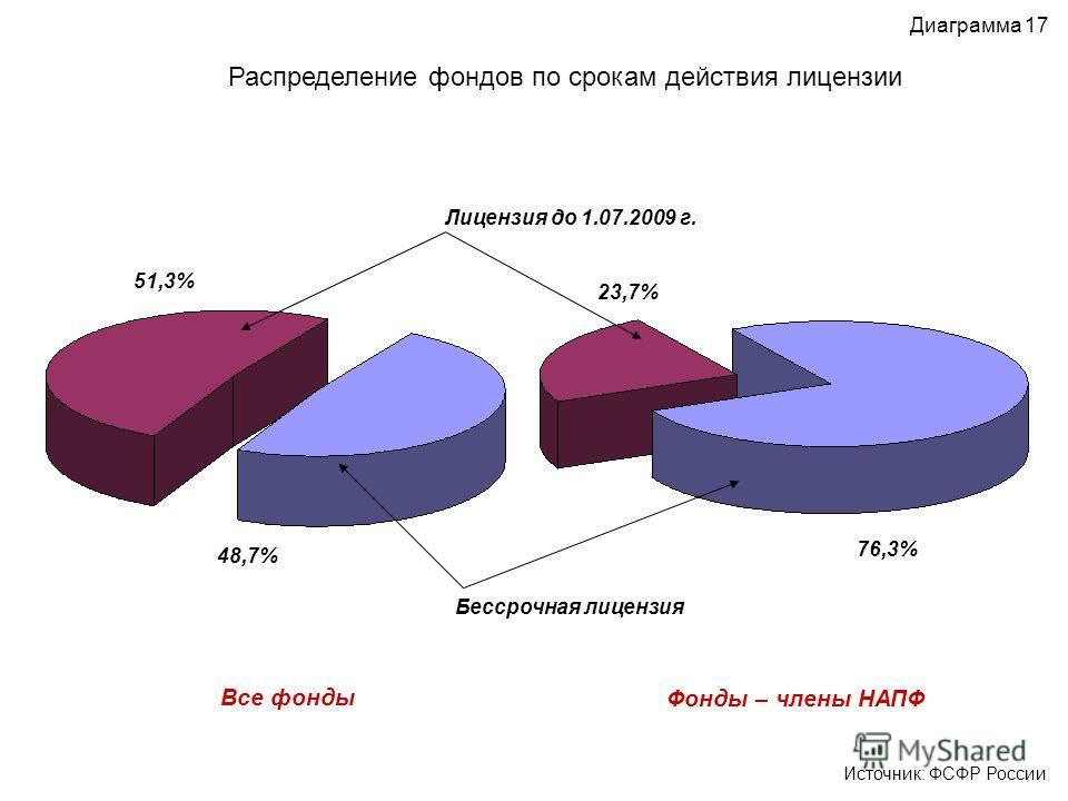 Распределение фондов по срокам действия лицензии Диаграмма 17 Источник: ФСФР России Все фонды Фонды – члены НАПФ Лицензия до 1.07.2009 г. Бессрочная лицензия 48,7% 76,3% 51,3% 23,7%