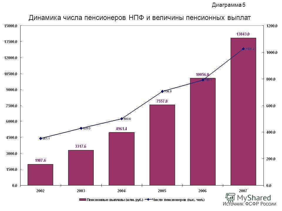 Динамика числа пенсионеров НПФ и величины пенсионных выплат Диаграмма 5 Источник: ФСФР России