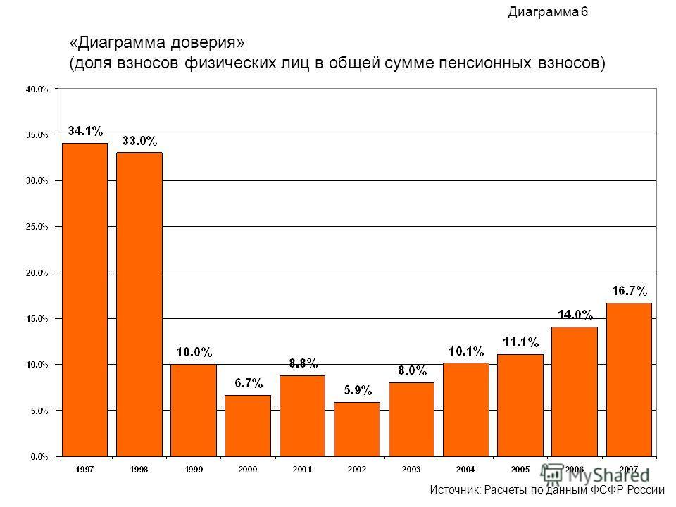 «Диаграмма доверия» (доля взносов физических лиц в общей сумме пенсионных взносов) Диаграмма 6 Источник: Расчеты по данным ФСФР России