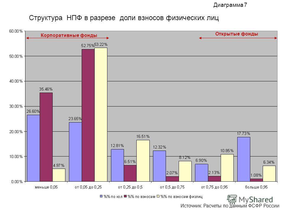 Структура НПФ в разрезе доли взносов физических лиц Диаграмма 7 Источник: Расчеты по данным ФСФР России Корпоративные фонды Открытые фонды