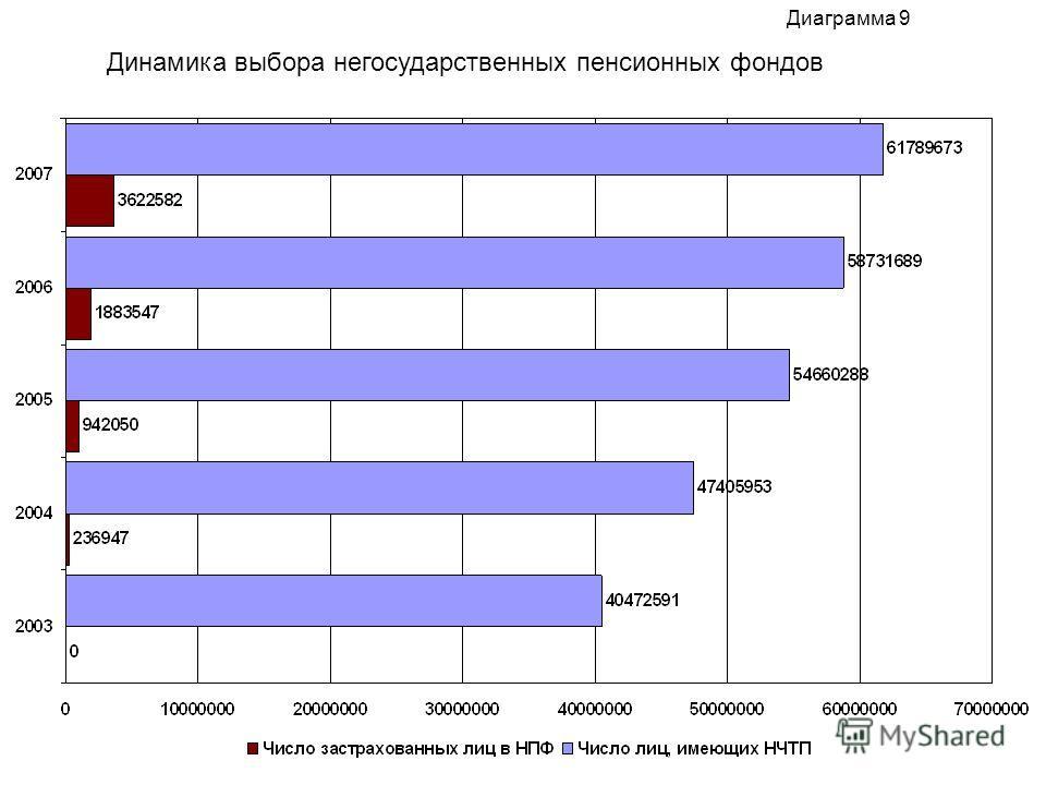 Диаграмма 9 Динамика выбора негосударственных пенсионных фондов