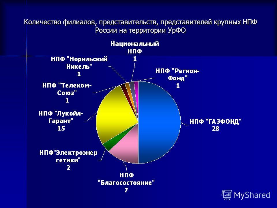 Количество филиалов, представительств, представителей крупных НПФ России на территории УрФО
