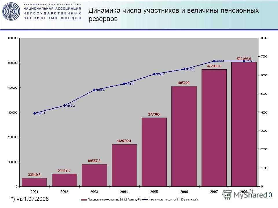 10 *) *) на 1.07.2008 Динамика числа участников и величины пенсионных резервов
