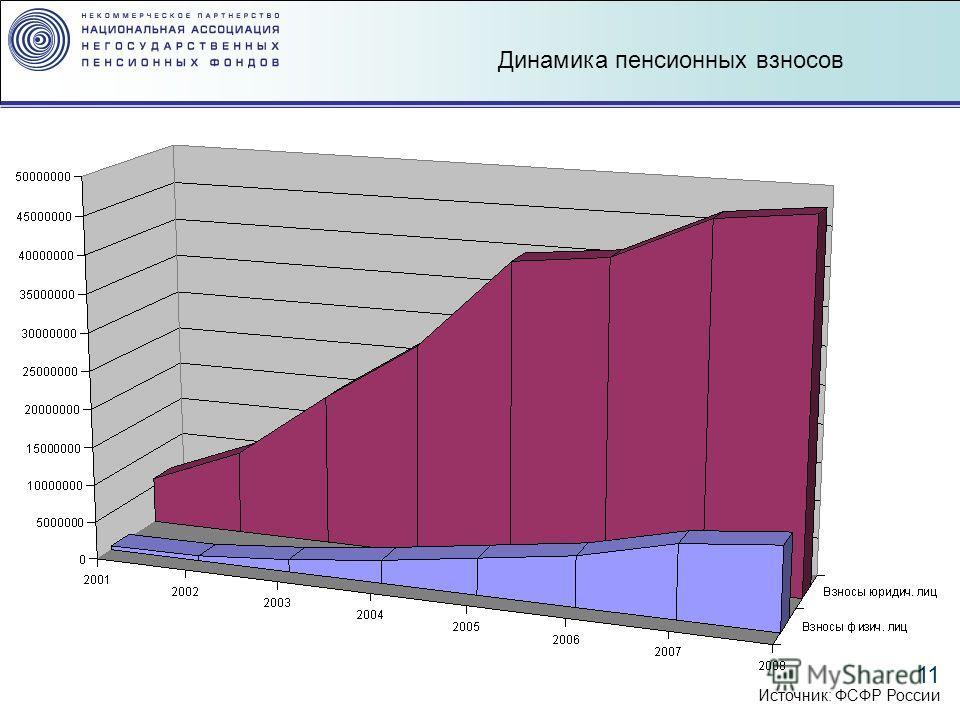 11 Динамика пенсионных взносов Источник: ФСФР России