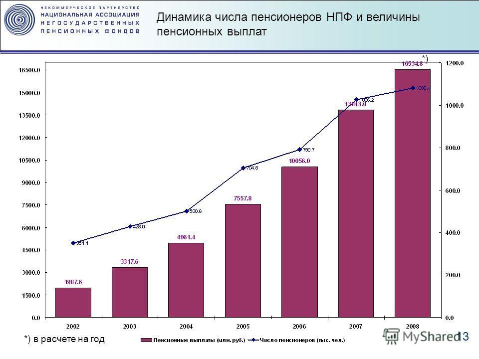 13 *) *) в расчете на год Динамика числа пенсионеров НПФ и величины пенсионных выплат