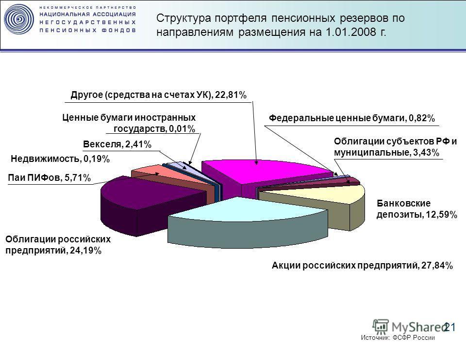 21 Структура портфеля пенсионных резервов по направлениям размещения на 1.01.2008 г. Облигации субъектов РФ и муниципальные, 3,43% Акции российских предприятий, 27,84% Федеральные ценные бумаги, 0,82% Банковские депозиты, 12,59% Облигации российских