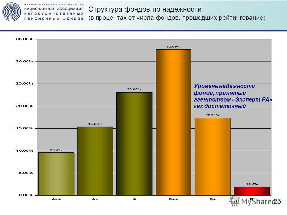 25 Структура фондов по надежности (в процентах от числа фондов, прошедших рейтингование) Уровень надежности фонда, принятый агентством «Эксперт РА» как достаточный
