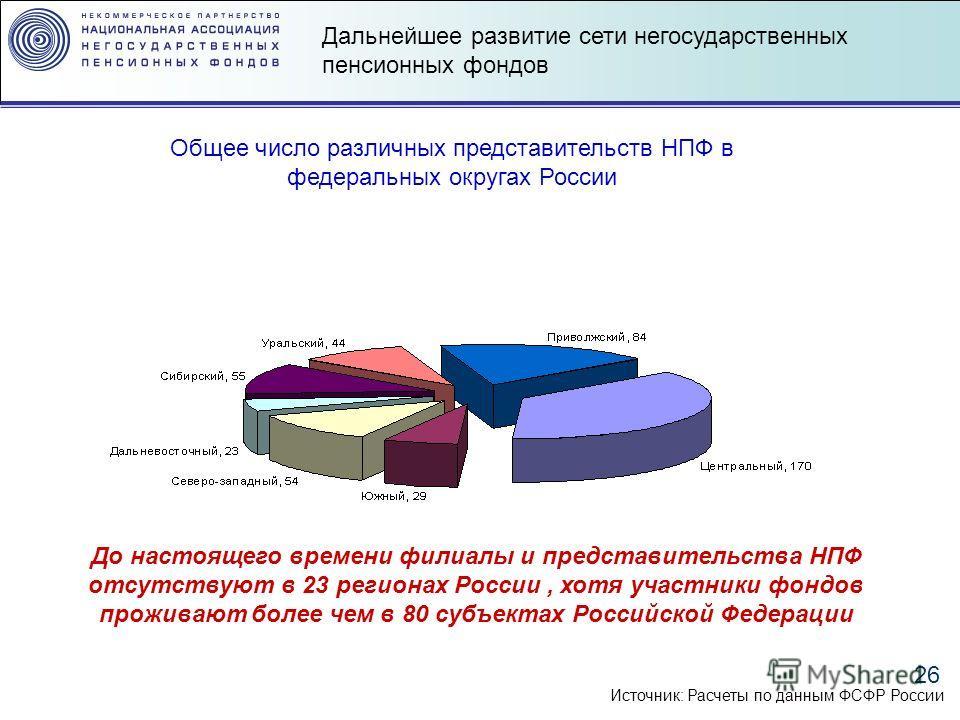 26 Источник: Расчеты по данным ФСФР России До настоящего времени филиалы и представительства НПФ отсутствуют в 23 регионах России, хотя участники фондов проживают более чем в 80 субъектах Российской Федерации Общее число различных представительств НП