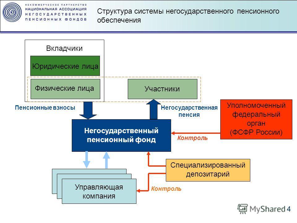 пенсионный фонд Вкладчики