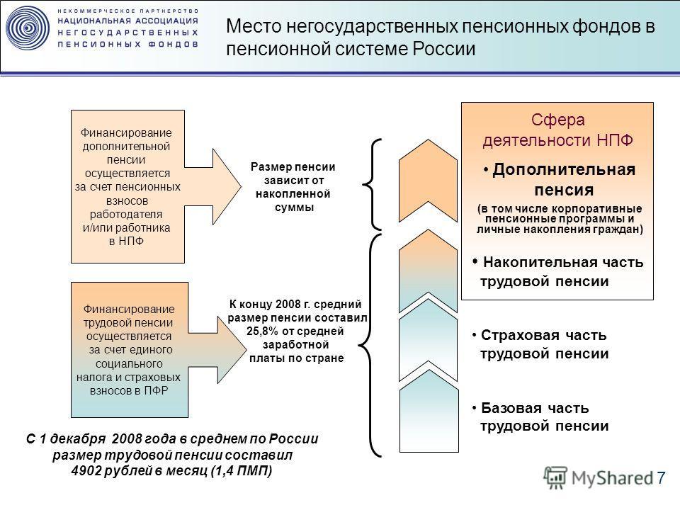 7 Место негосударственных пенсионных фондов в пенсионной системе России С 1 декабря 2008 года в среднем по России размер трудовой пенсии составил 4902 рублей в месяц (1,4 ПМП) К концу 2008 г. средний размер пенсии составил 25,8% от средней заработной