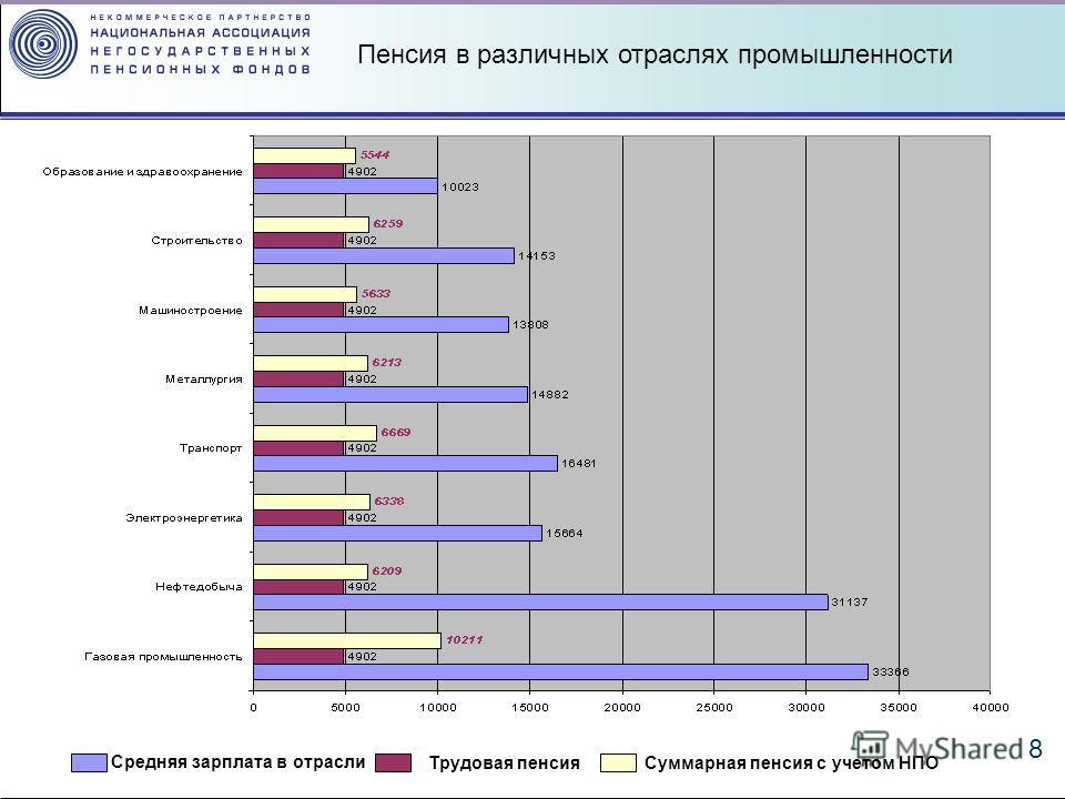 8 Пенсия в различных отраслях промышленности Средняя зарплата в отрасли Трудовая пенсия Суммарная пенсия с учетом НПО