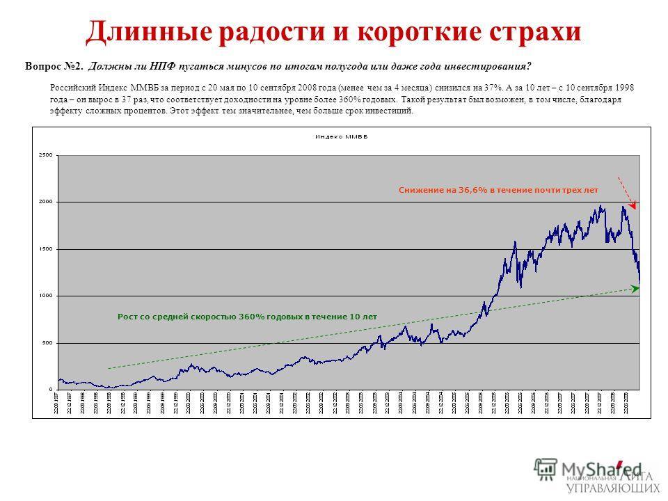 Вопрос 2. Должны ли НПФ пугаться минусов по итогам полугода или даже года инвестирования? Длинные радости и короткие страхи Российский Индекс ММВБ за период с 20 мая по 10 сентября 2008 года (менее чем за 4 месяца) снизился на 37%. А за 10 лет – с 10