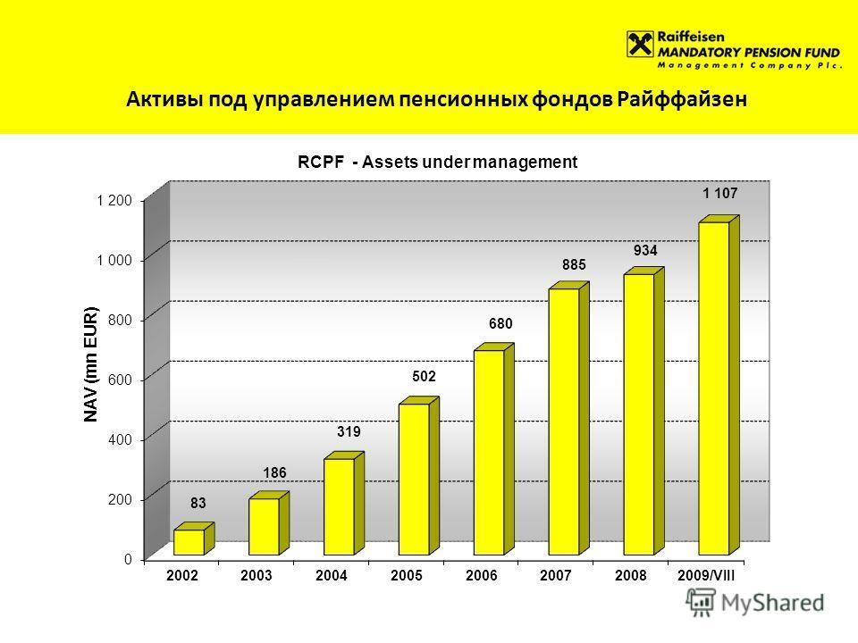 Активы под управлением пенсионных фондов Райффайзен