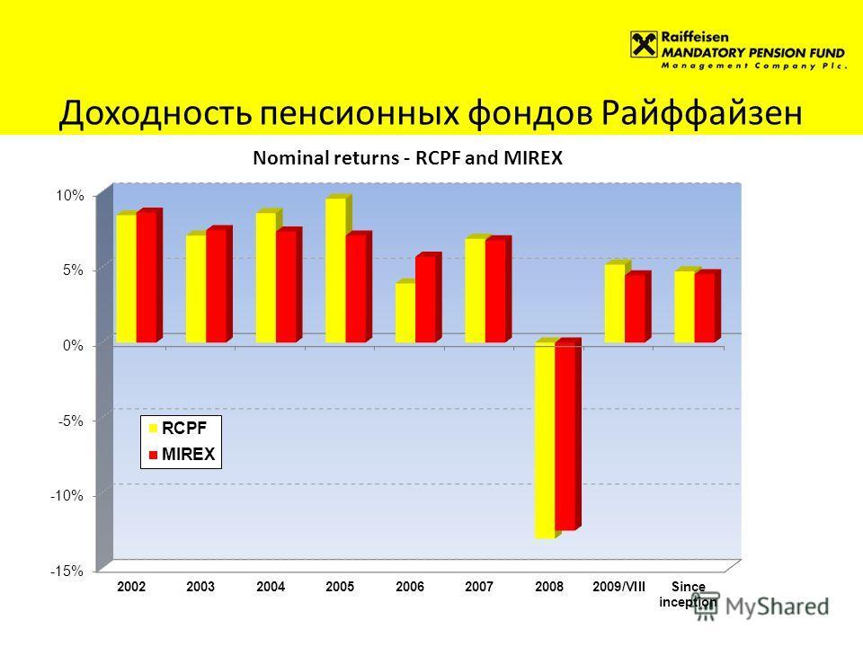 Доходность пенсионных фондов Райффайзен