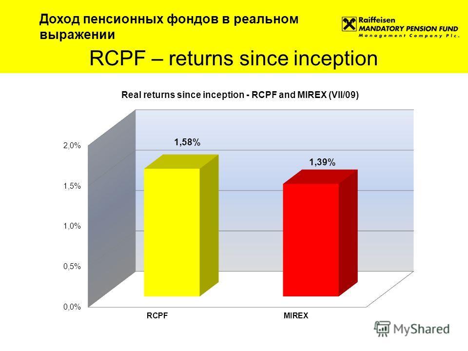 RCPF – returns since inception Доход пенсионных фондов в реальном выражении