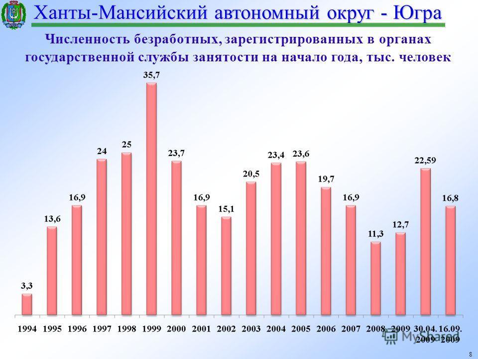 Ханты-Мансийский автономный округ - Югра 8 Численность безработных, зарегистрированных в органах государственной службы занятости на начало года, тыс. человек