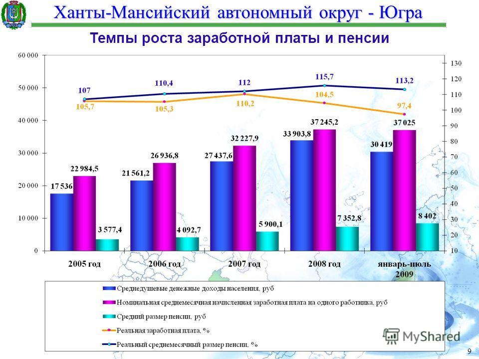 Ханты-Мансийский автономный округ - Югра 9 Темпы роста заработной платы и пенсии