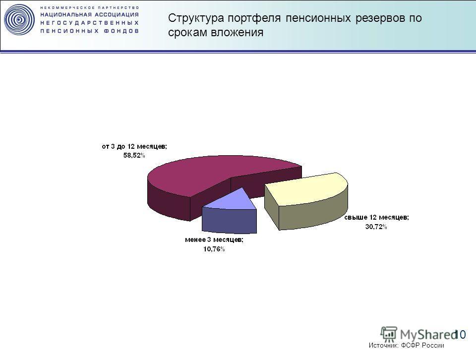 10 Структура портфеля пенсионных резервов по срокам вложения Источник: ФСФР России