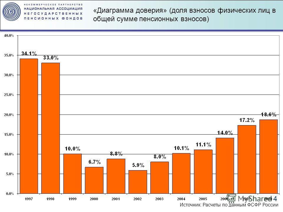4 «Диаграмма доверия» (доля взносов физических лиц в общей сумме пенсионных взносов) Источник: Расчеты по данным ФСФР России