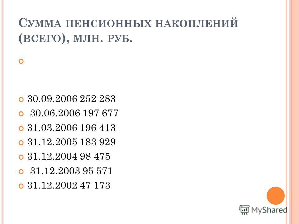 С УММА ПЕНСИОННЫХ НАКОПЛЕНИЙ ( ВСЕГО ), МЛН. РУБ. 30.09.2006 252 283 30.06.2006 197 677 31.03.2006 196 413 31.12.2005 183 929 31.12.2004 98 475 31.12.2003 95 571 31.12.2002 47 173