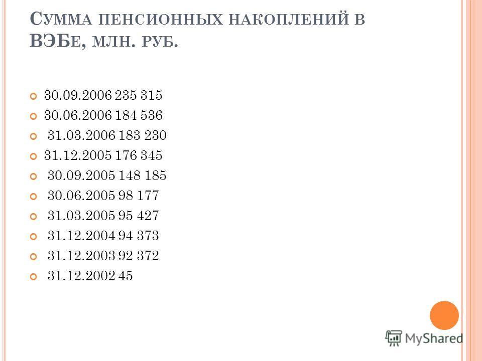 С УММА ПЕНСИОННЫХ НАКОПЛЕНИЙ В ВЭБ Е, МЛН. РУБ. 30.09.2006 235 315 30.06.2006 184 536 31.03.2006 183 230 31.12.2005 176 345 30.09.2005 148 185 30.06.2005 98 177 31.03.2005 95 427 31.12.2004 94 373 31.12.2003 92 372 31.12.2002 45