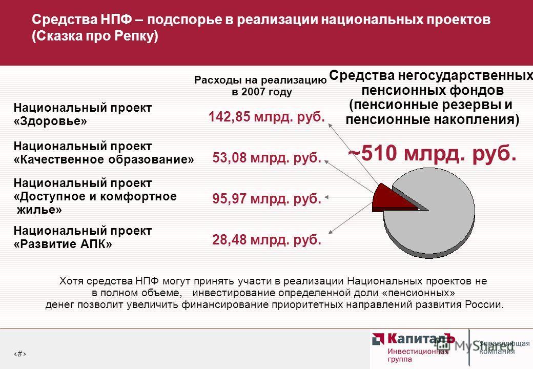5 Средства НПФ – подспорье в реализации национальных проектов (Сказка про Репку) Средства негосударственных пенсионных фондов (пенсионные резервы и пенсионные накопления) ~510 млрд. руб. Национальный проект «Здоровье» 142,85 млрд. руб. Национальный п