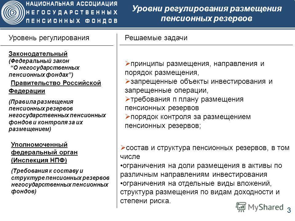 3 Уровни регулирования размещения пенсионных резервов Уровень регулированияРешаемые задачи Законодательный (Федеральный закон О негосударственных пенсионных фондах) Правительство Российской Федерации (Правила размещения пенсионных резервов негосударс