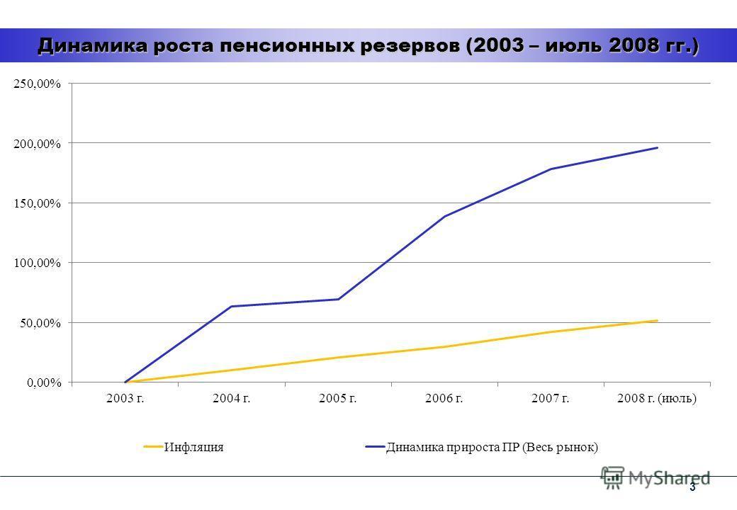 3 Динамика роста пенсионных резервов (2003 – июль 2008 гг.)
