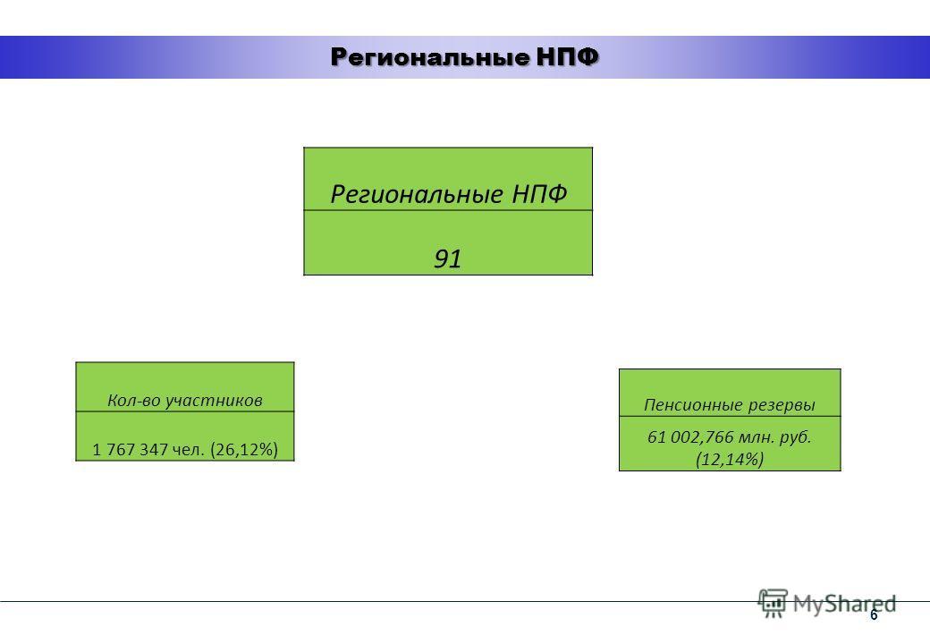 6 Региональные НПФ 91 Кол-во участников 1 767 347 чел. (26,12%) Пенсионные резервы 61 002,766 млн. руб. (12,14%)