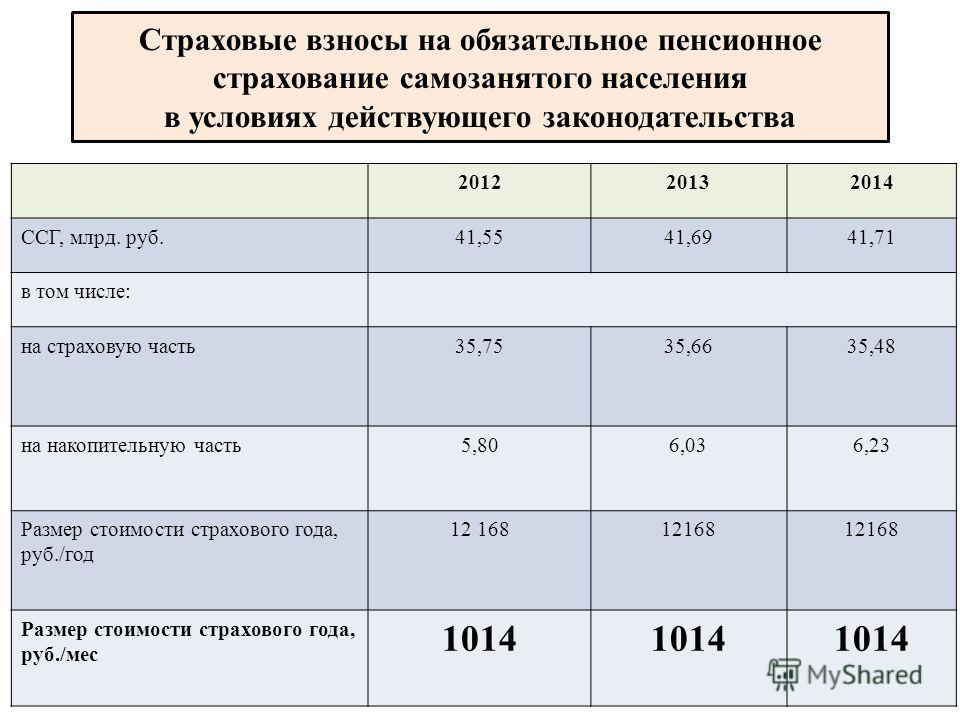 Страховые взносы на обязательное пенсионное страхование самозанятого населения в условиях действующего законодательства 201220132014 ССГ, млрд. руб.41,5541,6941,71 в том числе: на страховую часть35,7535,6635,48 на накопительную часть5,806,036,23 Разм