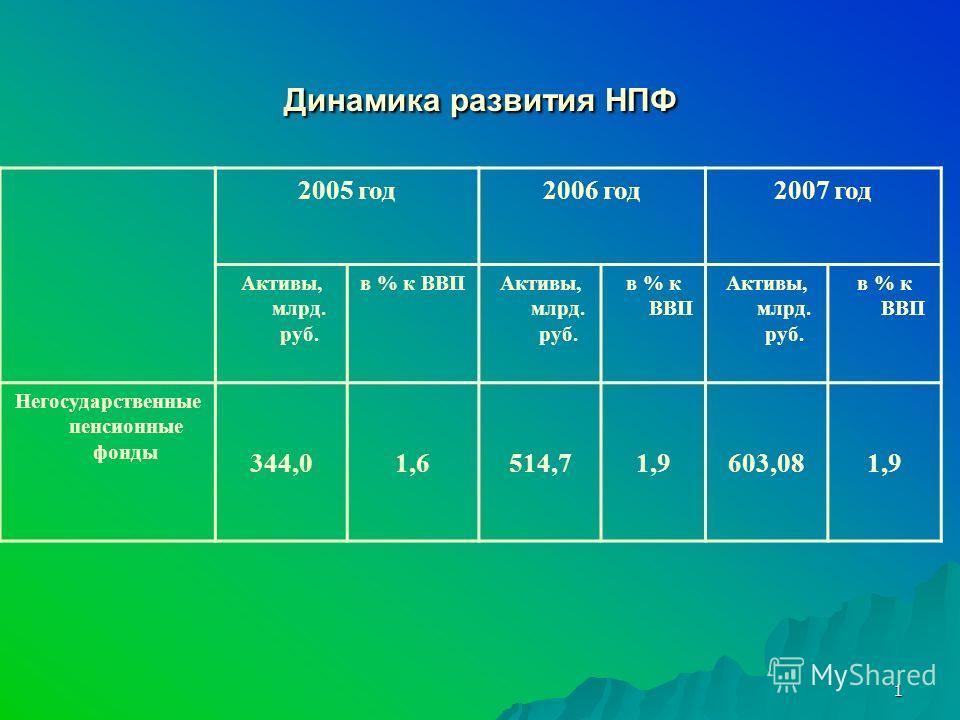 1 Динамика развития НПФ 2005 год2006 год2007 год Активы, млрд. руб. в % к ВВПАктивы, млрд. руб. в % к ВВП Активы, млрд. руб. в % к ВВП Негосударственные пенсионные фонды 344,01,6514,71,9603,081,9