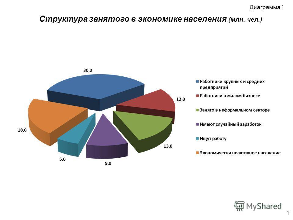 Структура занятого в экономике населения (млн. чел.) 1 Диаграмма 1
