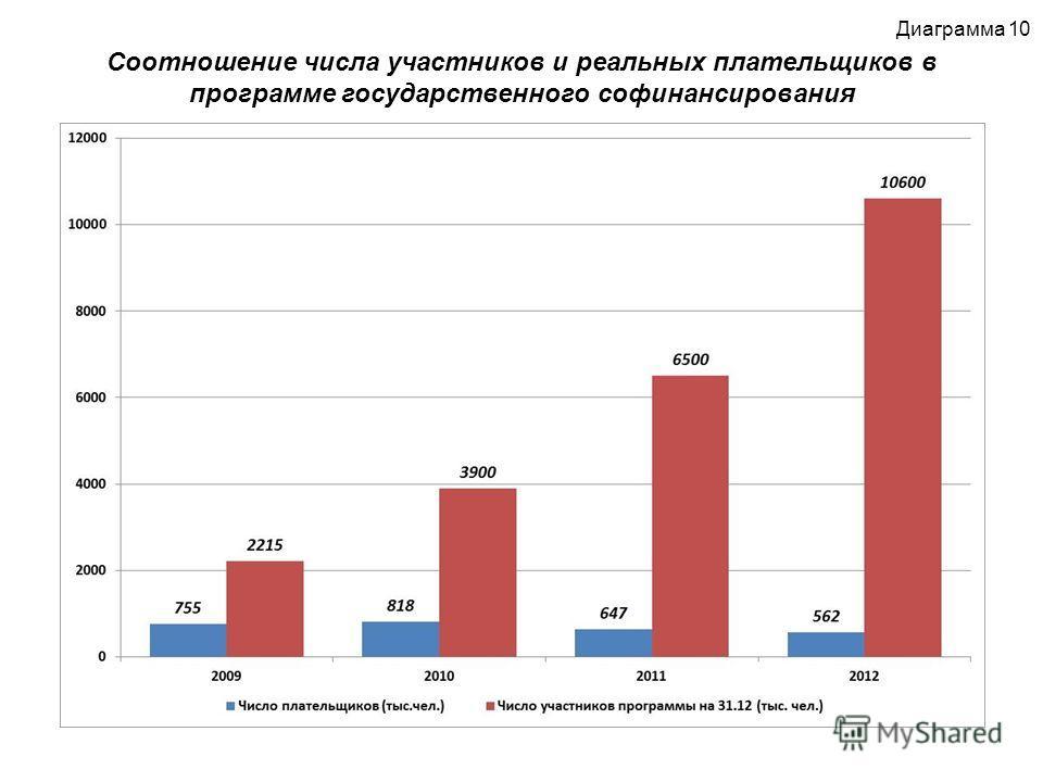 Соотношение числа участников и реальных плательщиков в программе государственного софинансирования Диаграмма 10